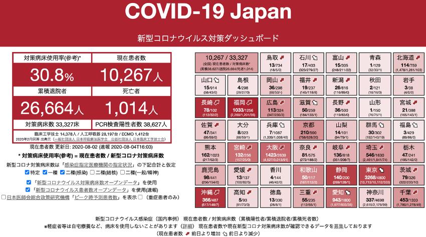 新型コロナウイルスの対策ダッシュボード